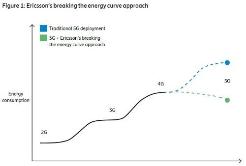 全世界の移動通信ネットワークのエネルギー消費量