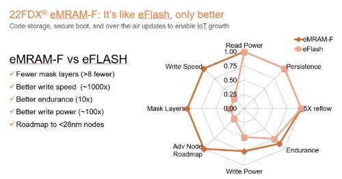 eMRAMとeFlashを比較