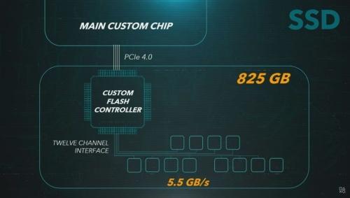 PS5に搭載するSSDの概要