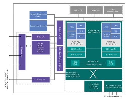 OCTEON TX2 CN92xx/CN96xx/CN98xxの機能ブロック図
