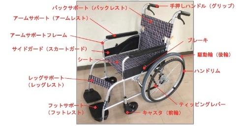 図1:自走用車いすの各部の名称。写真の車いすは名称を説明するためのもので、事故事例とは関係ない。(出所:国民生活センター)