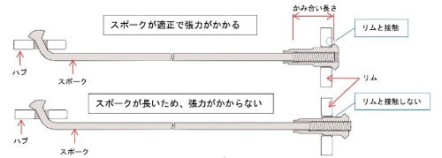 図3:スポークの長さが張力に与える影響(出所:国民生活センター)