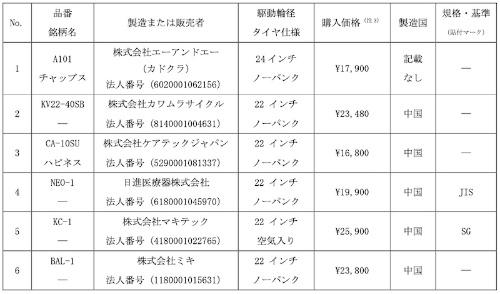 表1:テスト対象銘柄。価格は国民生活センターが購入したときの価格。購入時期は2019年11〜2020年1月。(出所:国民生活センター)