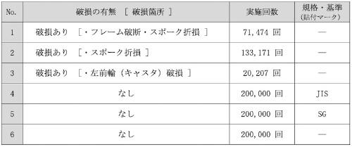 表2:走行耐久試験の結果(出所:国民生活センター)