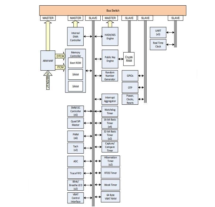 「CEC1712」の機能ブロック図 Microchipの図
