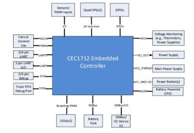 「CEC1712」の外部接続図