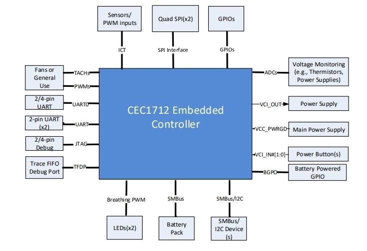「CEC1712」の外部接続図 Microchipの図