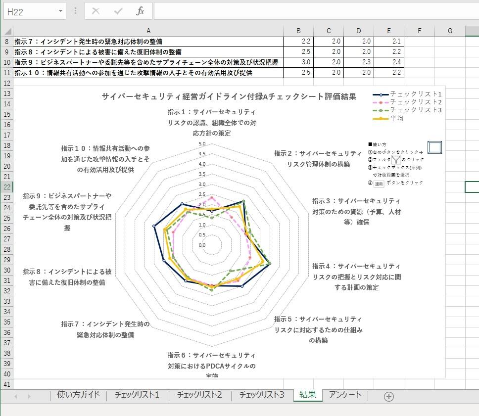 情報処理推進機構(IPA)が公開した「サイバーセキュリティ経営ガイドライン」実践状況の可視化ツール (出所:情報処理推進機構のツールに日経クロステックが回答を入力して作成)