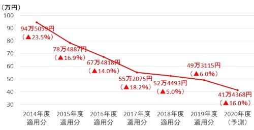 NTTドコモのパケット接続料(レイヤー2接続、10Mビット/秒当たりの月額)の推移。2015年度適用分は2016年8月の改定後のもの。カッコ内は前年度比増減率、▲はマイナス