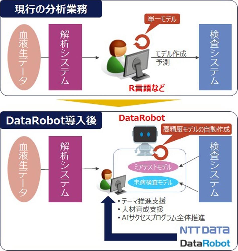 乳がんミアテストの検査イメージ(出所:NTTデータ)