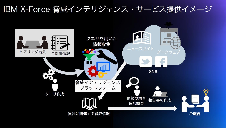 「脅威インテリジェンス・サービス」提供の流れ