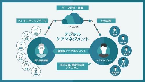 IoTモニタリングなどを用いた在宅高齢者向け「デジタル・ケアマネジメント」のイメージ