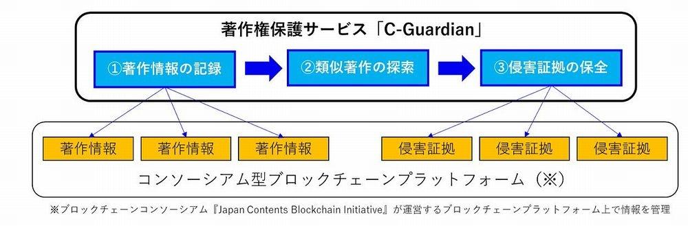 「C-Guardian」のサービス概要 (発表資料から)