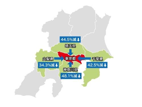 2020年3月28~29日と前週3月21日~22日との3県から東京都への流入比較