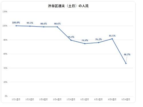 2020年2月~3月の週末における渋谷区の人出の推移