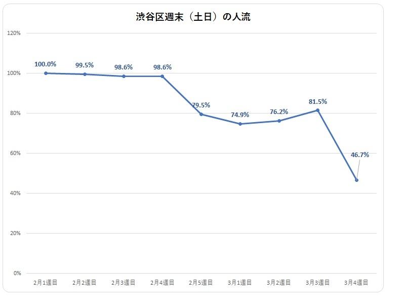2020年2月~3月の週末における渋谷区の人出の推移 (出所:unerry)