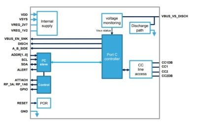 新製品「STUSB4500L」の機能ブロック図