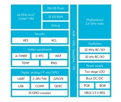 「nRF52820」の機能ブロック図