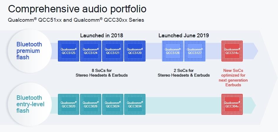 新製品(右端)で1チップ化を達成 Qualcommのスライド