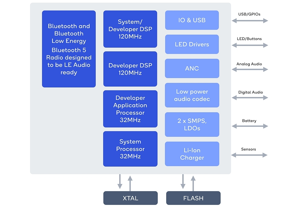 QCC514xの機能ブロック図 Qualcommの図