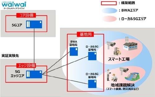 検証設備のイメージ