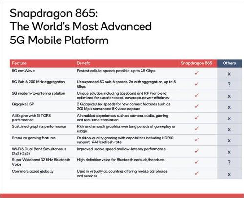 Snapdragon 865と他社プラットフォームの比較