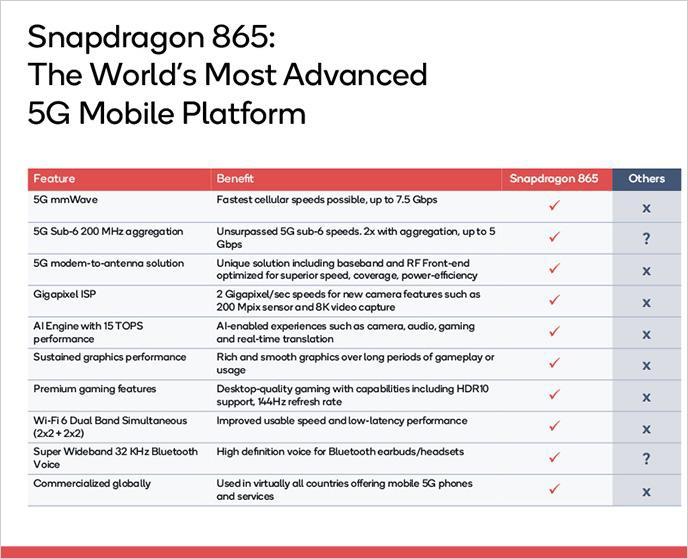 Snapdragon 865と他社プラットフォームの比較 出所:Qualcomm