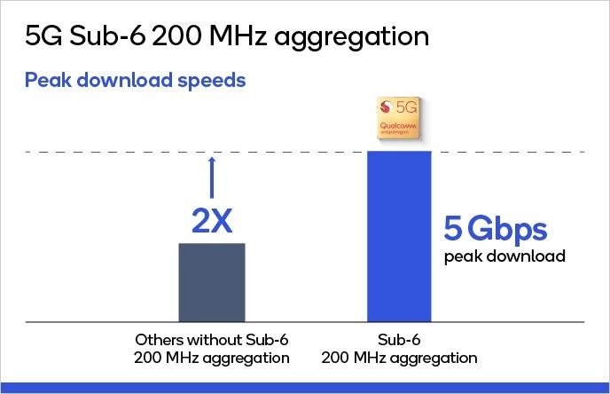 サブ6で5Gビット/秒を実現可能(帯域幅200MHzのキャリアアグリゲーション,ダウンロード時) 出所:Qualcomm