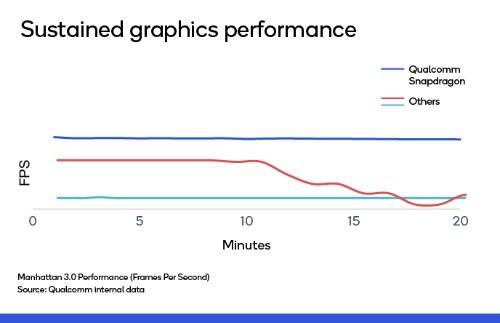 長時間使用に耐えるグラフィック性能を提供