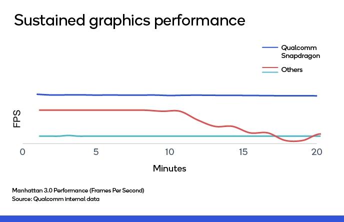長時間使用に耐えるグラフィック性能を提供 出所:Qualcomm