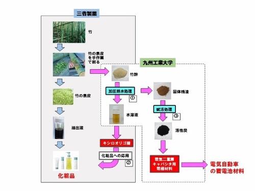 図:共同研究プロジェクトの概要
