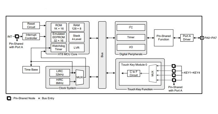 新製品の機能ブロック図 (出典:Holtek)