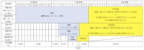 表1:東京オリンピック・パラリンピックに伴う東京ビッグサイトの利用制限