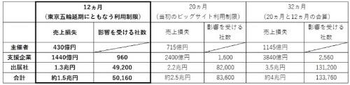表2:損失額の概算