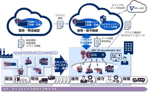 図1 NEC AI Acceleratorを含むセキュリティサービスの概要