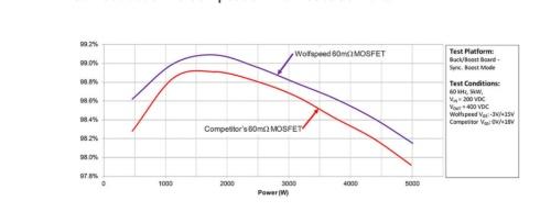 新製品(60mΩ品)と競合他社品を使って昇圧型DC-DCコンバーター回路をそれぞれ構成し、変換効率を比較した。新製品の方が、広い負荷範囲にわたって0.2~0.3ポイント高い変換効率が得られた。なお、「Wolfspeed」はCreeのパワー半導体とRF半導体の製品ブランド名である。