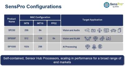 SensProアーキテクチャーを採るDSPコア3製品の概要