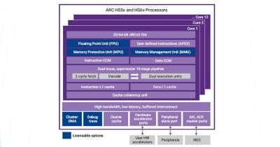 「ARC HS5x」と「ARC HS6x」の機能ブロック図