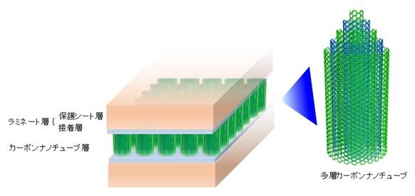 図2:CNT接着シートの積層構造(左)と多層CNT(右) (出所:富士通研究所)