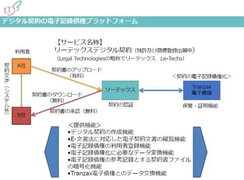 「リーテックスデジタル契約」の概要