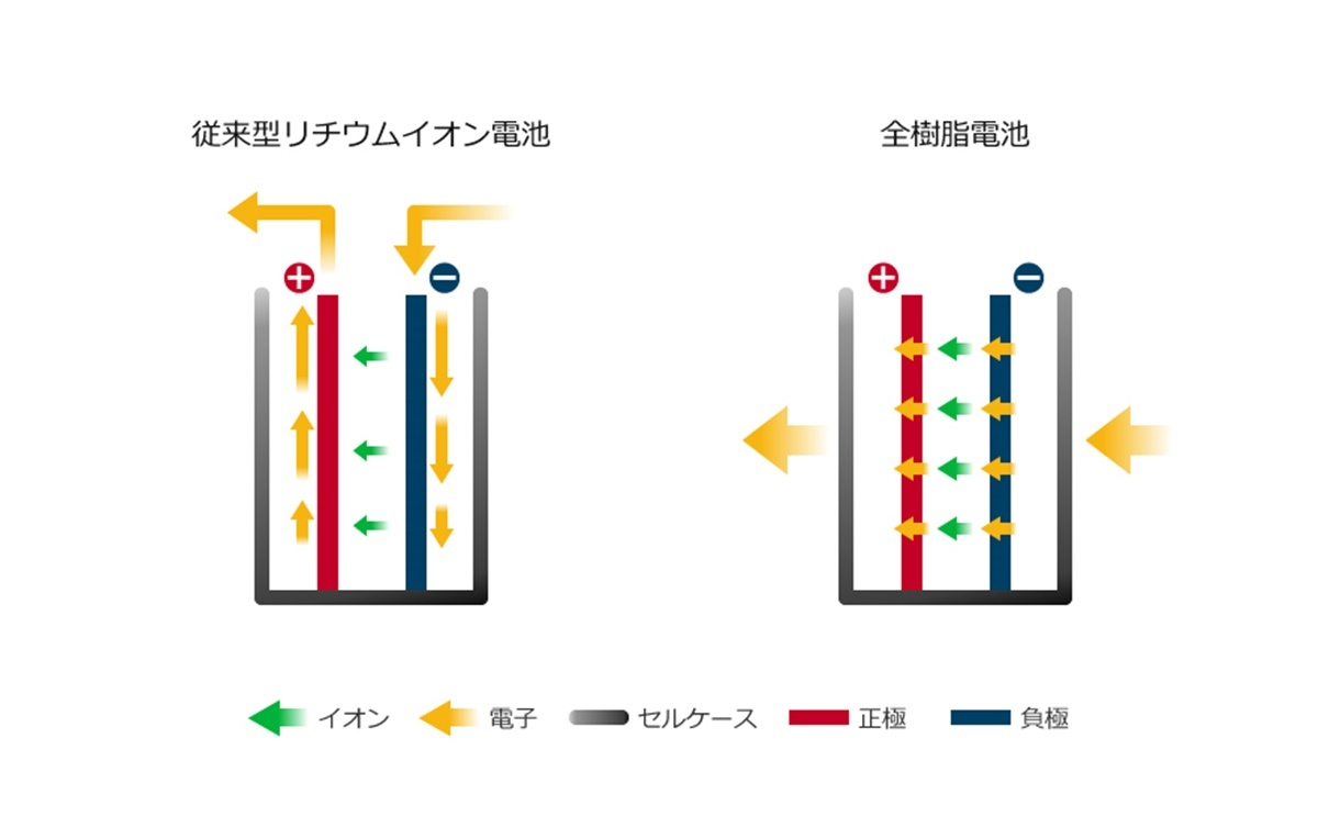 図 全樹脂電池の構造と従来型リチウムイオン電池の比較