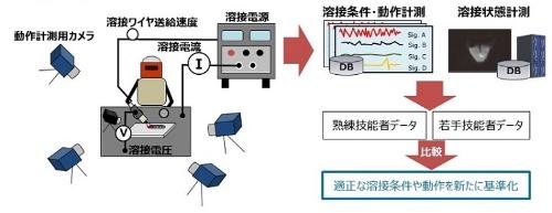 図2:溶接作業の計測技術(左)と実証実験の概要(右)(出所:日立建機)