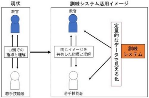 図3:従来の訓練のイメージ(左)と訓練システム実現後のイメージ(右)(出所:日立建機)