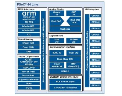 PSoC 64の構成