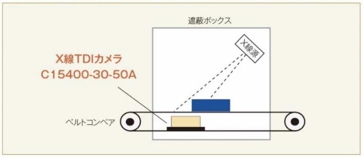 図2:「C15400-30-50A」を利用したX線非破壊検査のイメージ(出所:浜松ホトニクス)