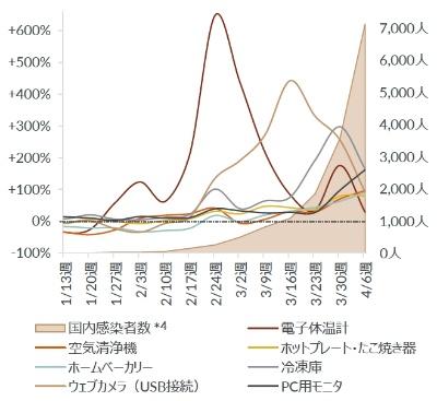 家電量販店店頭における週次販売台数前年比と新型コロナウイルス感染者数の推移