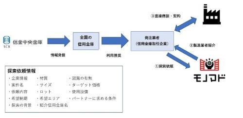図2:信金中央金庫との連携イメージ