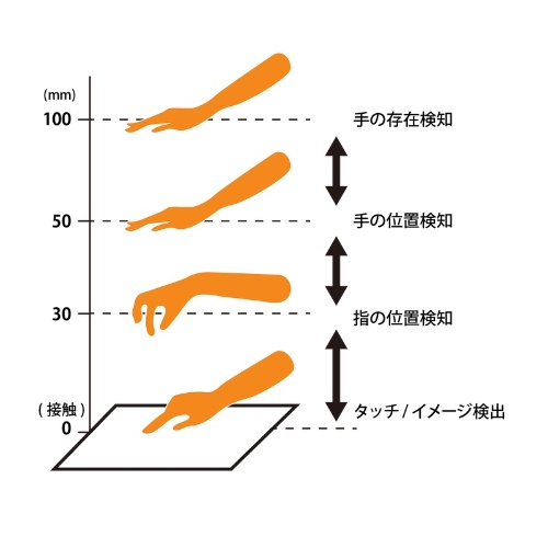 図2:静電センサーによる検知範囲