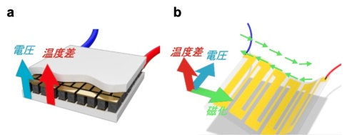 a:従来技術(ゼーベック効果)を用いた熱電変換モジュールと、b:新技術(異常ネルンスト効果)を用いた無接合フレキシブル熱電変換モジュールの概念図