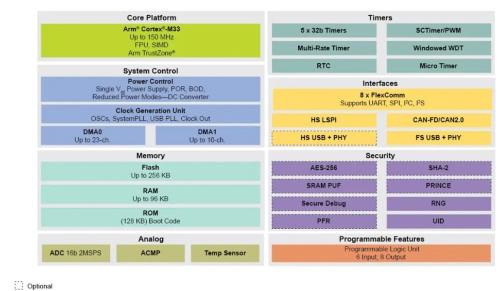 「LPC551x/LPC55S1xファミリー」の構成